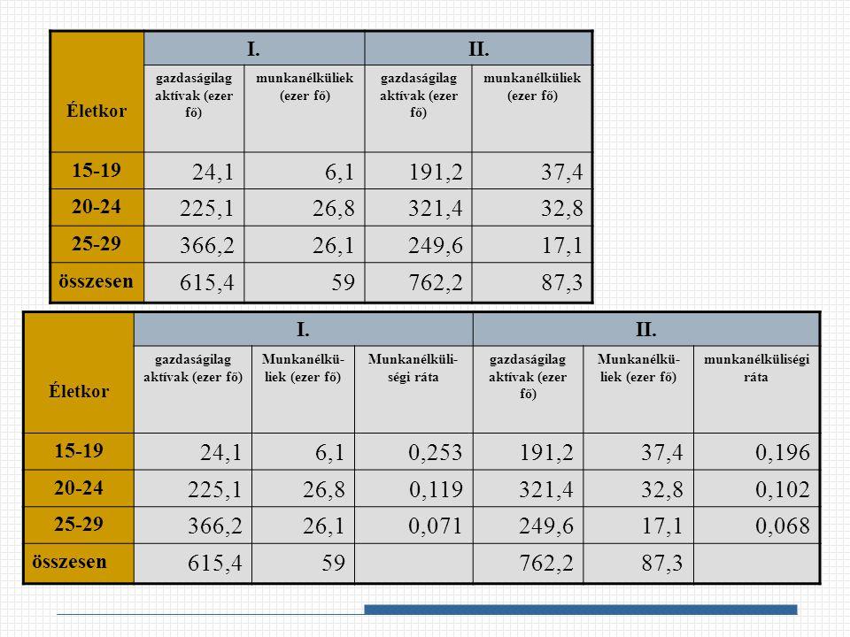 Életkor I.II. gazdaságilag aktívak (ezer fő) munkanélküliek (ezer fő) gazdaságilag aktívak (ezer fő) munkanélküliek (ezer fő) 15-19 24,16,1191,237,4 2