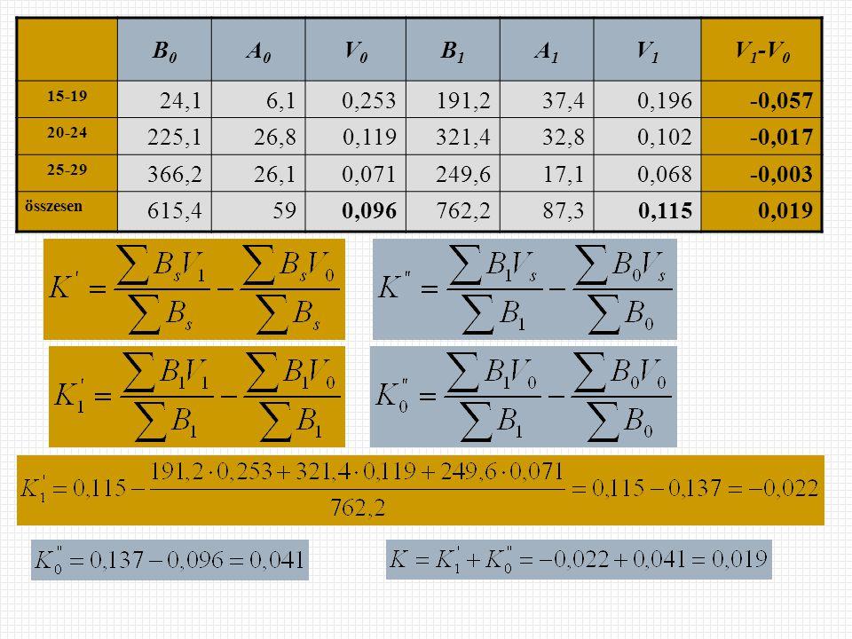 B0B0 A0A0 V0V0 B1B1 A1A1 V1V1 V 1 -V 0 15-19 24,16,10,253191,237,40,196-0,057 20-24 225,126,80,119321,432,80,102-0,017 25-29 366,226,10,071249,617,10,