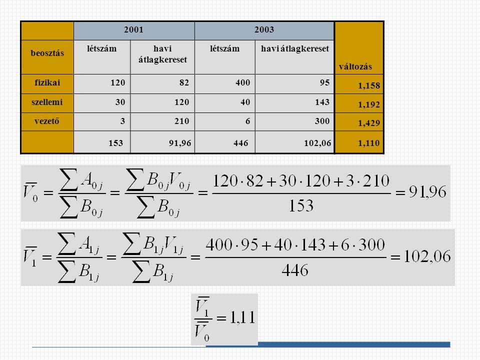 20012003 beosztás létszámhavi átlagkereset létszámhavi átlagkereset fizikai1208240095 szellemi3012040143 vezető32106300 változás 15344691,96102,06 1,158 1,192 1,429 1,110