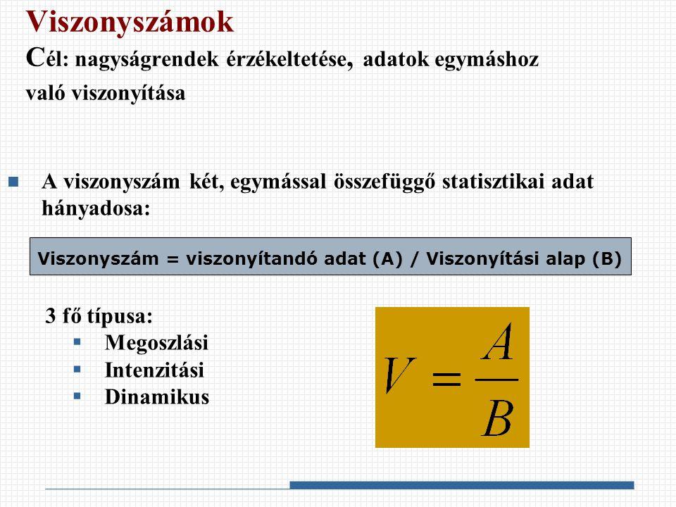 A viszonyszámok fajtái Megoszlási viszonyszám: valamely részadat egészhez való arányát fejezi ki  Pl.