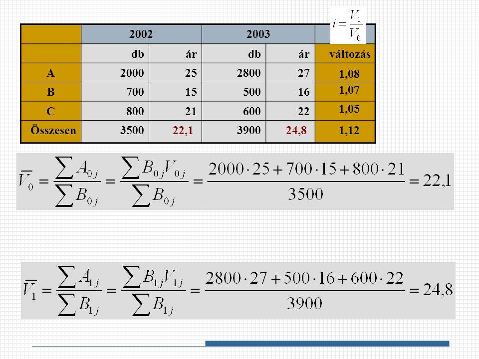 20022003 dbárdbárváltozás A200025280027 B7001550016 C8002160022 Összesen35003900 1,08 1,07 1,05 22,124,81,12