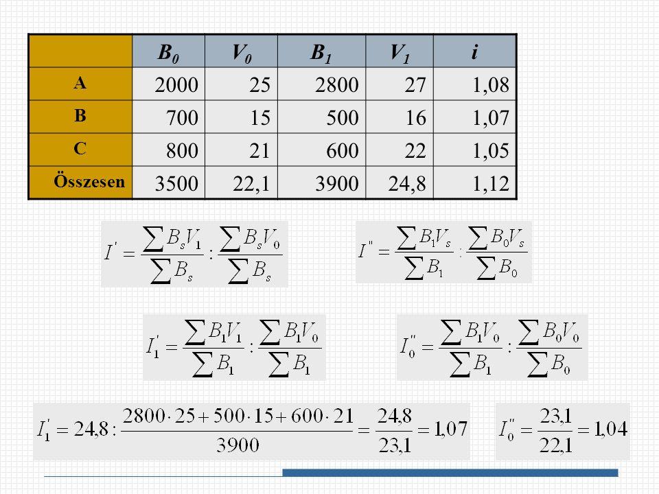 B0B0 V0V0 B1B1 V1V1 i A 2000252800271,08 B 70015500161,07 C 80021600221,05 Összesen 350022,1390024,81,12