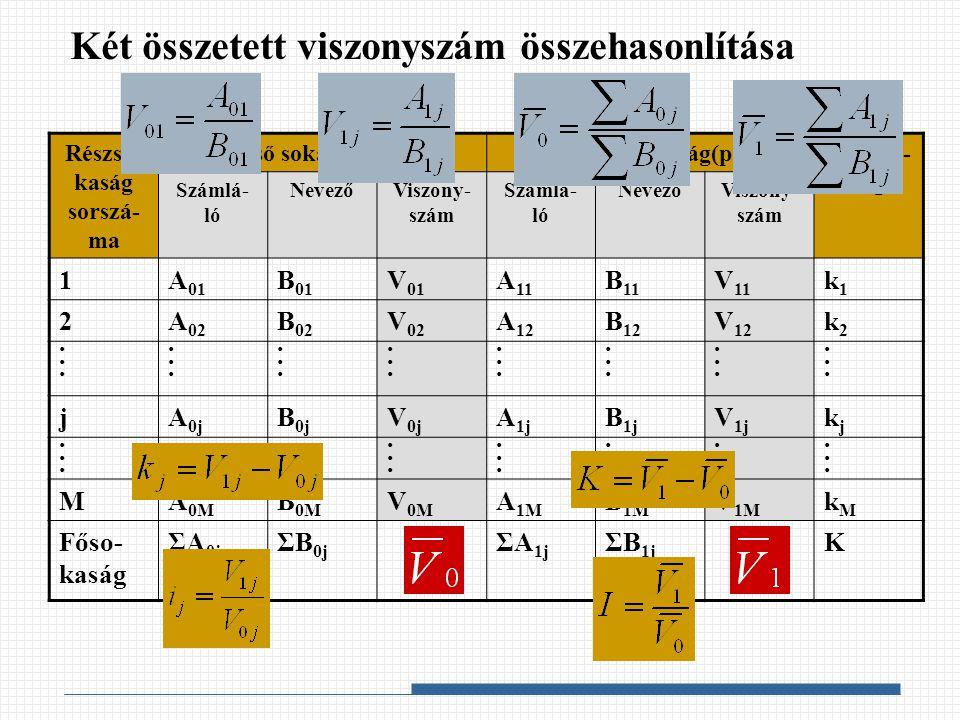 Két összetett viszonyszám összehasonlítása Részso- kaság sorszá- ma Első sokaság(pár)Második sokaság(pár)Különb- ség Számlá- ló NevezőViszony- szám Sz