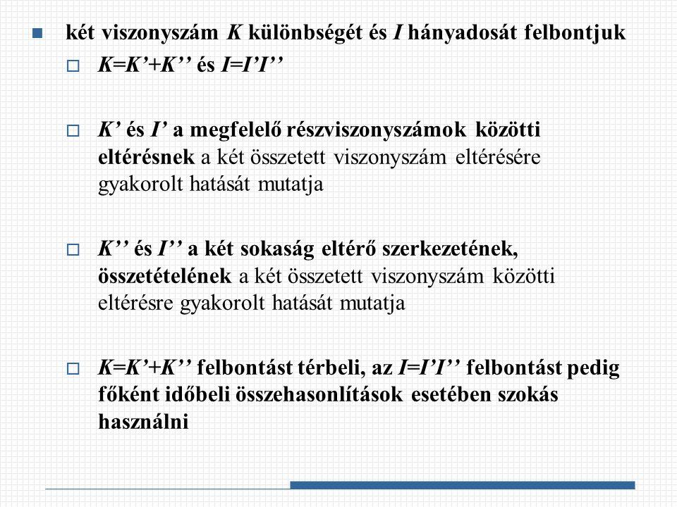 Különbségfelbontás A K különbség felbontásának célja olyan K' és K összefoglaló mutatószámok meghatározása, hogy  K' azt mutassa, hogy a megfelelő részviszonyszámok közötti k j eltérések önmagukban mekkora eltérést indokolnak a két összetett viszonyszám között – RÉSZHATÁS-KÜLÖNBSÉG  K azt mutassa, hogy a két sokaság eltérő összetétele önmagában mekkora eltérés indokol a két összetett viszonyszám között – ÖSSZETÉTEL HATÁS KÜLÖNBSÉG  A két mutatószám egyezzen meg a tényleges K különbséggel