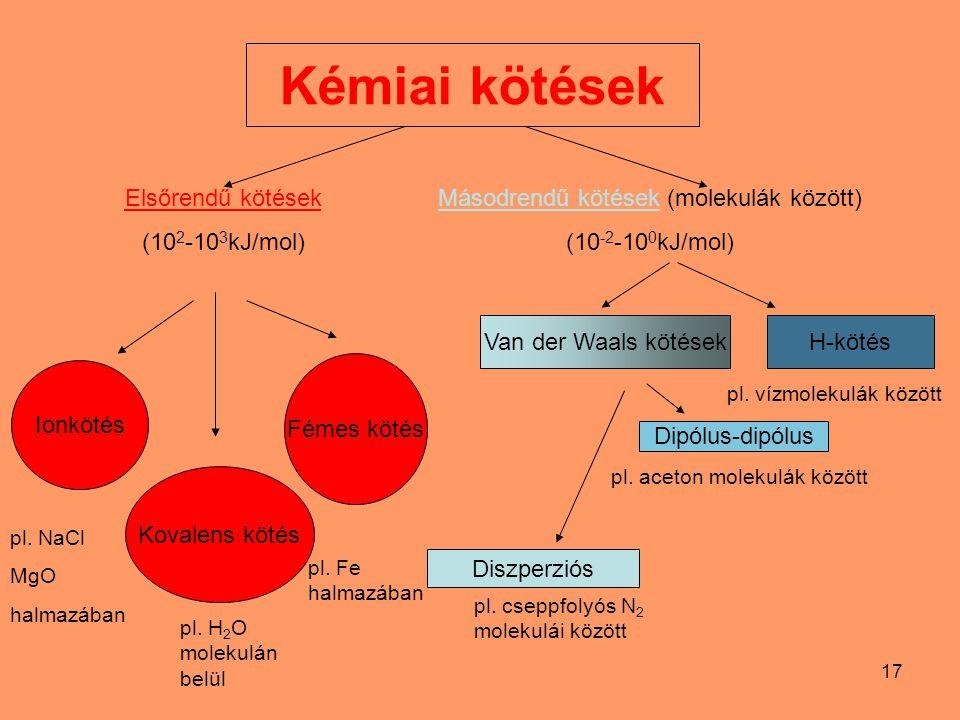 17 Elsőrendű kötések (10 2 -10 3 kJ/mol) Másodrendű kötések (molekulák között) (10 -2 -10 0 kJ/mol) Kovalens kötés Fémes kötés Ionkötés Dipólus-dipólu