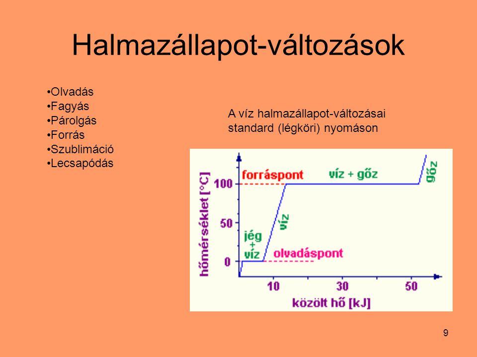 9 Halmazállapot-változások Olvadás Fagyás Párolgás Forrás Szublimáció Lecsapódás A víz halmazállapot-változásai standard (légköri) nyomáson