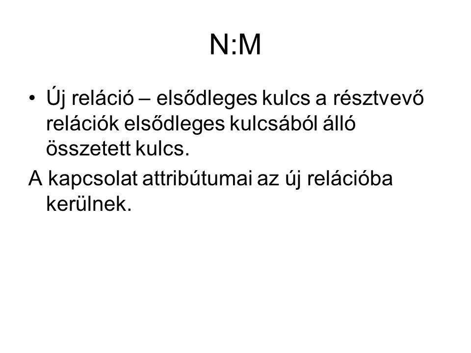 N:M Új reláció – elsődleges kulcs a résztvevő relációk elsődleges kulcsából álló összetett kulcs.