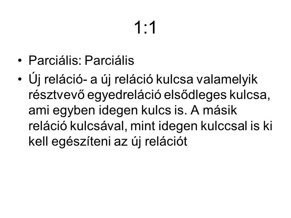 1:1 Parciális: Parciális Új reláció- a új reláció kulcsa valamelyik résztvevő egyedreláció elsődleges kulcsa, ami egyben idegen kulcs is.
