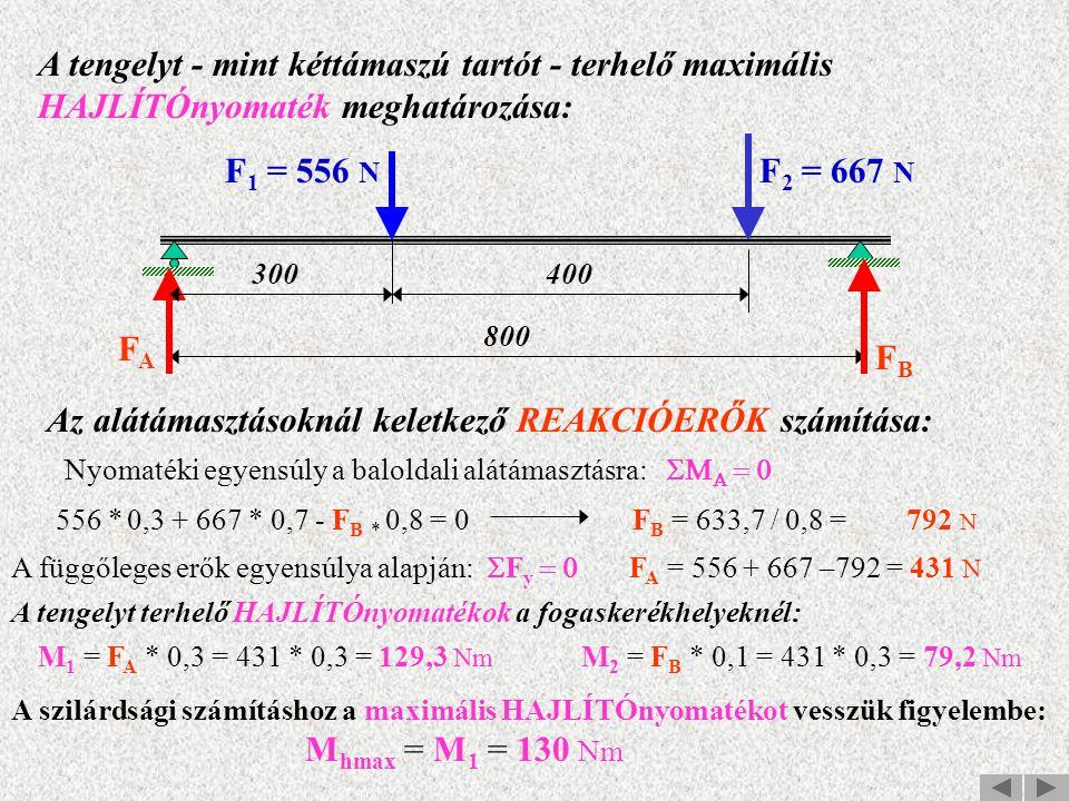 A tengelyt - mint kéttámaszú tartót - terhelő maximális HAJLÍTÓnyomaték meghatározása: 300400 800 F 1 = 556 N F 2 = 667 N FAFA FBFB Az alátámasztásoknál keletkező REAKCIÓERŐK számítása: 556 * 0,3 + 667 * 0,7 - F B * 0,8 = 0 F B = 633,7 / 0,8 = 792 N Nyomatéki egyensúly a baloldali alátámasztásra:    A függőleges erők egyensúlya alapján:  F y  F A = 556 + 667 –792 = 431 N A tengelyt terhelő HAJLÍTÓnyomatékok a fogaskerékhelyeknél: M 1 = F A * 0,3 = 431 * 0,3 = 129,3 Nm M 2 = F B * 0,1 = 431 * 0,3 = 79,2 Nm A szilárdsági számításhoz a maximális HAJLÍTÓnyomatékot vesszük figyelembe: M hmax = M 1 = 130 Nm