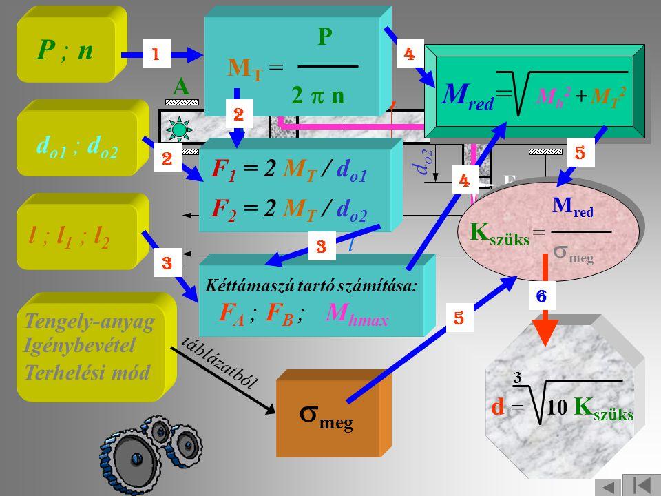 Ezután már meghatározható a REDUKÁLT nyomaték: M red = M h 2 + MT2MT2 = 130 2 + 100 2 = 164 Nm A szükséges KERESZTMETSZETI TÉNYEZŐ: M red 164 K szüks = = = 1,5 cm 3  meg 110 1 Nm 1m 3 = 10 6 cm 3 = 1 cm 3 1 MPa 1 MPa = 10 6 Pa Ezt a KERESZTMETSZETI TÉNYEZŐT a következő tengelyÁTMÉRŐ adja: 3 3 d = 10 K szüks = 10 * 1,5 = 2,46 cm = 25 mm a kétirányú összetett igénybevételre méretezett tengely szükséges átmérője: Tehát a kétirányú összetett igénybevételre méretezett tengely szükséges átmérője: d = 25 mm