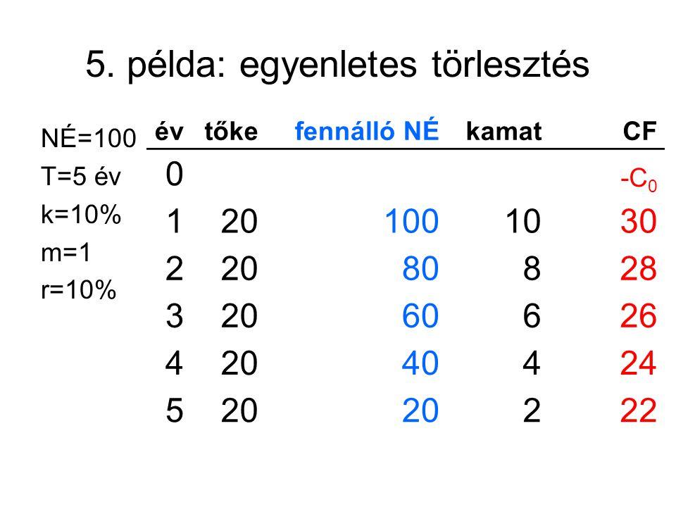 5. példa: egyenletes törlesztés NÉ=100 T=5 év k=10% m=1 r=10% évtőkefennálló NÉkamatCF 0 -C 0 1201001030 22080828 32060626 42040424 520 222