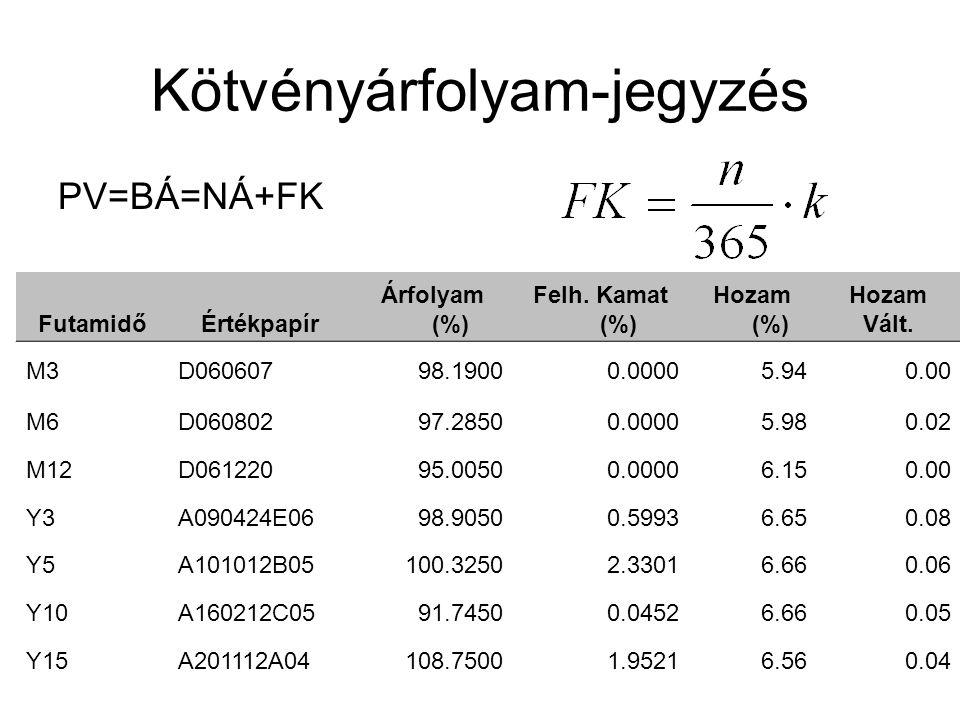 Kötvényárfolyam-jegyzés PV=BÁ=NÁ+FK FutamidőÉrtékpapír Árfolyam (%) Felh. Kamat (%) Hozam (%) Hozam Vált. M3D060607 98.1900 0.0000 5.94 0.00 M6D060802
