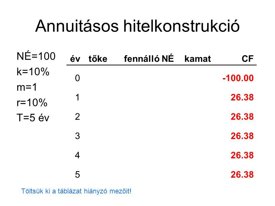 Annuitásos hitelkonstrukció NÉ=100 k=10% m=1 r=10% T=5 év évtőkefennálló NÉkamatCF 0-100.00 126.38 2 3 4 5 Töltsük ki a táblázat hiányzó mezőit!