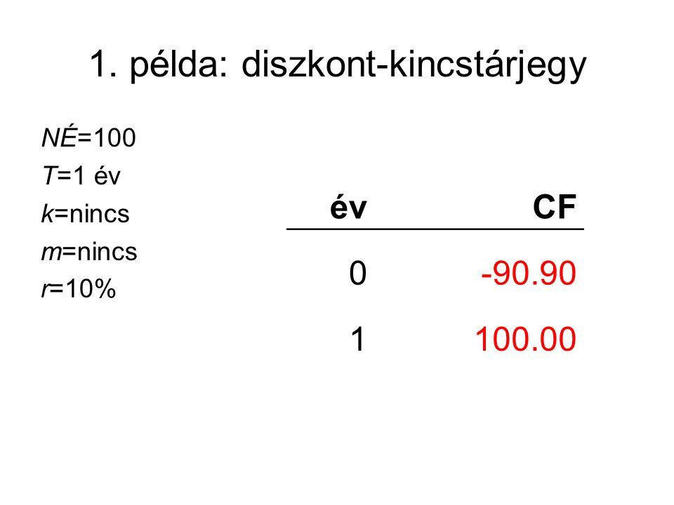 1. példa: diszkont-kincstárjegy NÉ=100 T=1 év k=nincs m=nincs r=10% évCF 0-90.90 1100.00