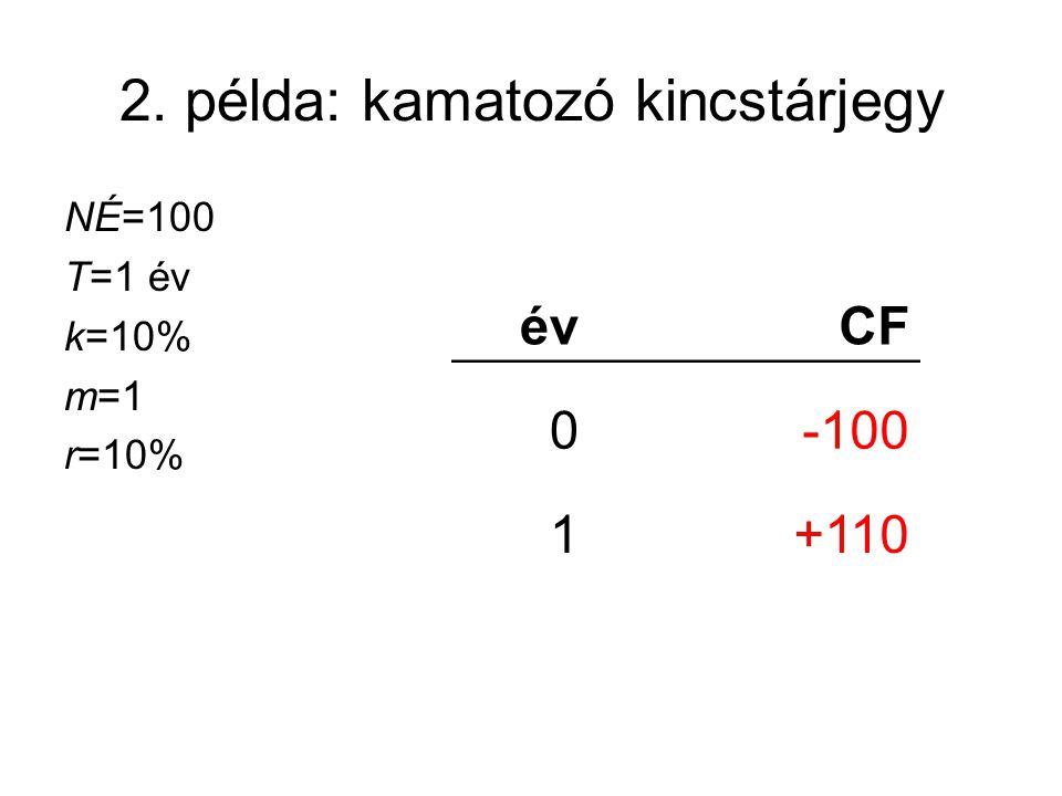 2. példa: kamatozó kincstárjegy NÉ=100 T=1 év k=10% m=1 r=10% évCF 0-100 1+110