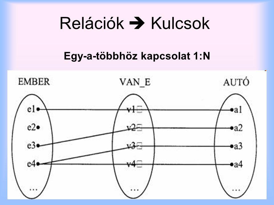 2014. 07. 08.szabo.zsolt@nik.uni-obuda.hu11 Egy-a-többhöz kapcsolat 1:N Relációk  Kulcsok