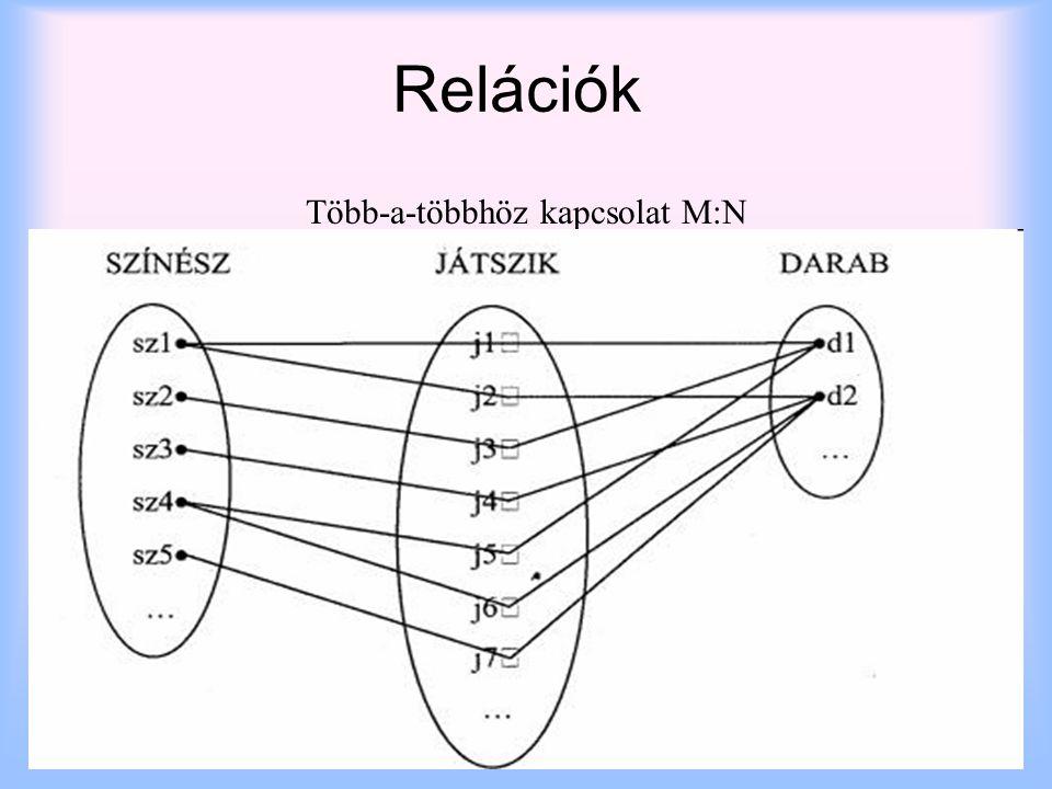 2014. 07. 08.szabo.zsolt@nik.uni-obuda.hu13 Több-a-többhöz kapcsolat M:N Relációk