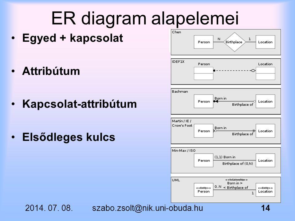 ER diagram alapelemei Egyed + kapcsolat Attribútum Kapcsolat-attribútum Elsődleges kulcs 2014. 07. 08.szabo.zsolt@nik.uni-obuda.hu14