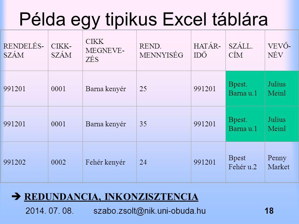 2014. 07. 08.szabo.zsolt@nik.uni-obuda.hu18 Példa egy tipikus Excel táblára RENDELÉS- SZÁM CIKK- SZÁM CIKK MEGNEVE- ZÉS REND. MENNYISÉG HATÁR- IDŐ SZÁ