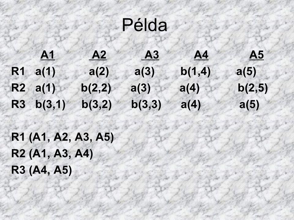 Példa A1 A2 A3 A4 A5 R1 a(1) a(2) a(3) b(1,4) a(5) R2 a(1) b(2,2) a(3) a(4) b(2,5) R3 b(3,1) b(3,2) b(3,3) a(4) a(5) R1 (A1, A2, A3, A5) R2 (A1, A3, A