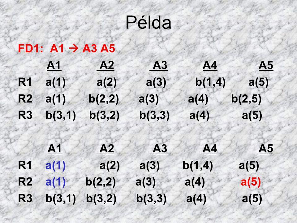 Példa FD1: A1  A3 A5 A1 A2 A3 A4 A5 R1 a(1) a(2) a(3) b(1,4) a(5) R2 a(1) b(2,2) a(3) a(4) b(2,5) R3 b(3,1) b(3,2) b(3,3) a(4) a(5) A1 A2 A3 A4 A5 R1