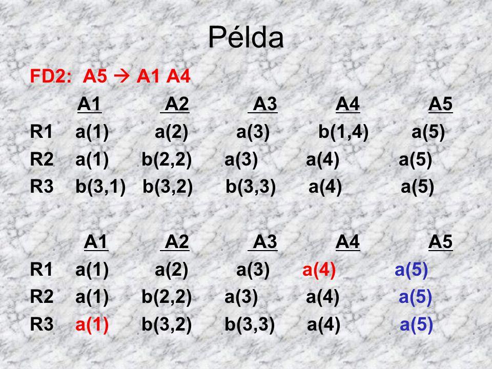 Példa FD2: A5  A1 A4 A1 A2 A3 A4 A5 R1 a(1) a(2) a(3) b(1,4) a(5) R2 a(1) b(2,2) a(3) a(4) a(5) R3 b(3,1) b(3,2) b(3,3) a(4) a(5) A1 A2 A3 A4 A5 R1 a