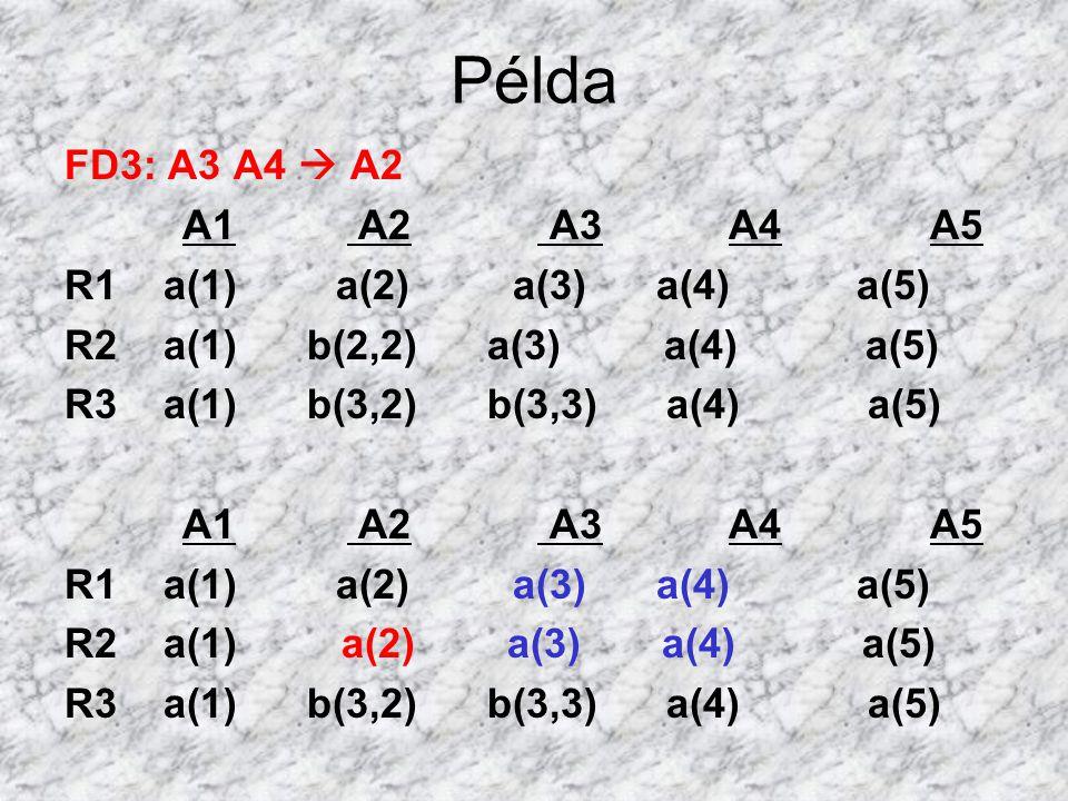 Példa FD3: A3 A4  A2 A1 A2 A3 A4 A5 R1 a(1) a(2) a(3) a(4) a(5) R2 a(1) b(2,2) a(3) a(4) a(5) R3 a(1) b(3,2) b(3,3) a(4) a(5) A1 A2 A3 A4 A5 R1 a(1)