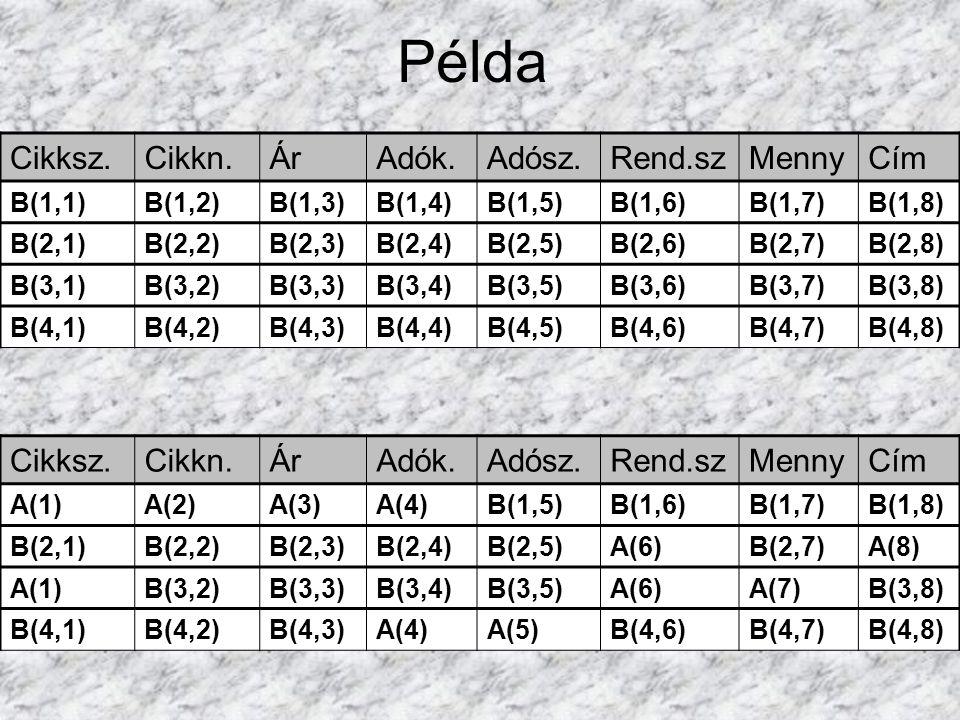 Cikksz.Cikkn.ÁrAdók.Adósz.Rend.szMennyCím B(1,1)B(1,2)B(1,3)B(1,4)B(1,5)B(1,6)B(1,7)B(1,8) B(2,1)B(2,2)B(2,3)B(2,4)B(2,5)B(2,6)B(2,7)B(2,8) B(3,1)B(3,