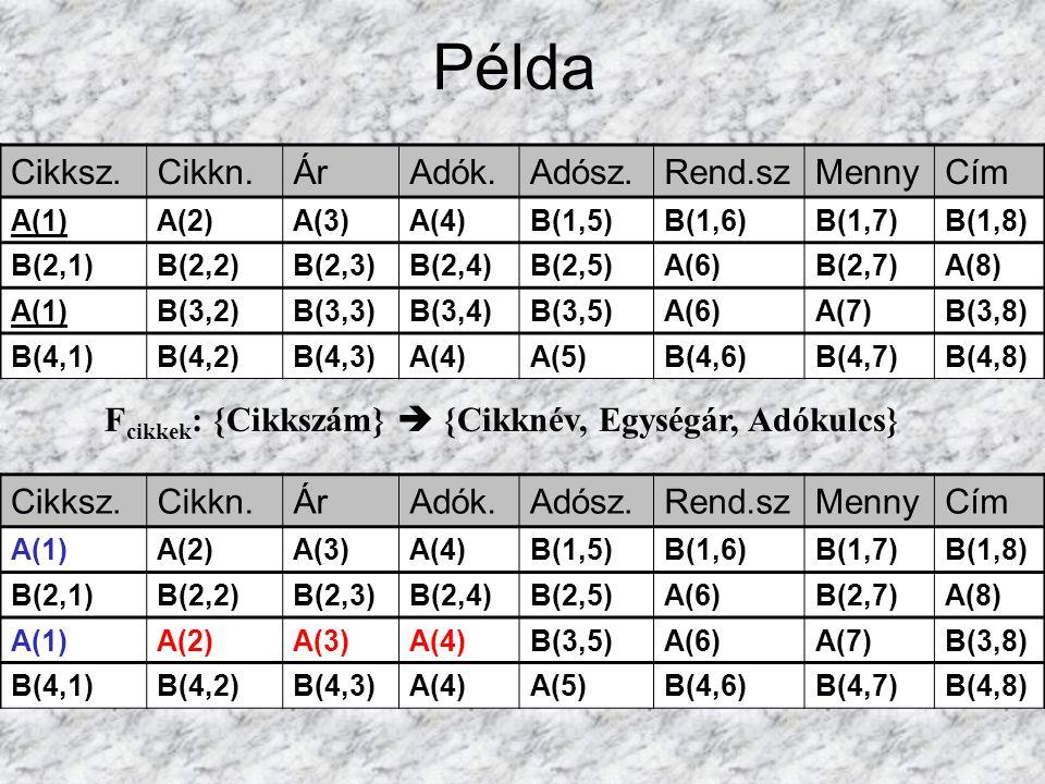 Cikksz.Cikkn.ÁrAdók.Adósz.Rend.szMennyCím A(1)A(2)A(3)A(4)B(1,5)B(1,6)B(1,7)B(1,8) B(2,1)B(2,2)B(2,3)B(2,4)B(2,5)A(6)B(2,7)A(8) A(1)B(3,2)B(3,3)B(3,4)