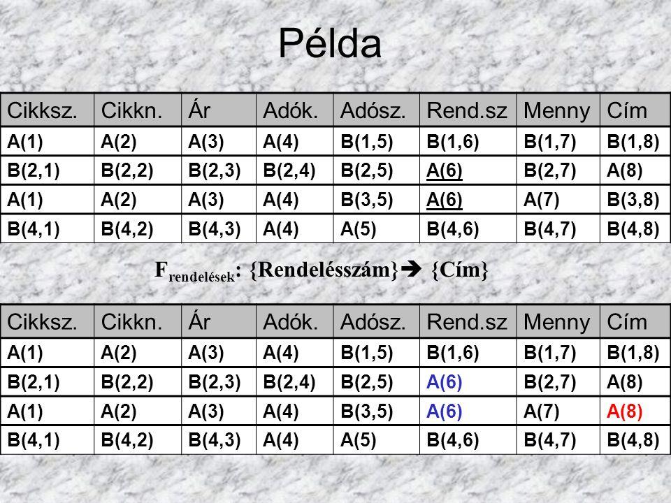 Példa F rendelések : {Rendelésszám}  {Cím} Cikksz.Cikkn.ÁrAdók.Adósz.Rend.szMennyCím A(1)A(2)A(3)A(4)B(1,5)B(1,6)B(1,7)B(1,8) B(2,1)B(2,2)B(2,3)B(2,4