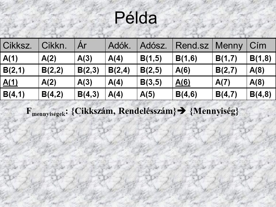 Példa F mennyiségek : {Cikkszám, Rendelésszám}  {Mennyiség} Cikksz.Cikkn.ÁrAdók.Adósz.Rend.szMennyCím A(1)A(2)A(3)A(4)B(1,5)B(1,6)B(1,7)B(1,8) B(2,1)