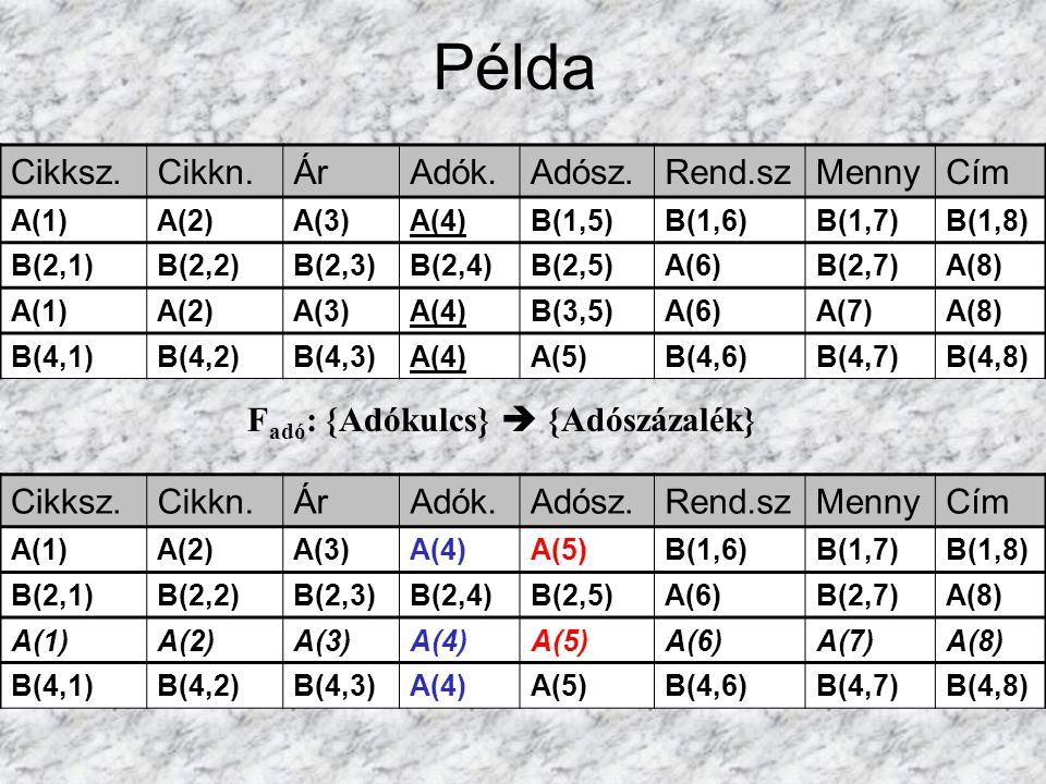 Példa F adó : {Adókulcs}  {Adószázalék} Cikksz.Cikkn.ÁrAdók.Adósz.Rend.szMennyCím A(1)A(2)A(3)A(4)B(1,5)B(1,6)B(1,7)B(1,8) B(2,1)B(2,2)B(2,3)B(2,4)B(