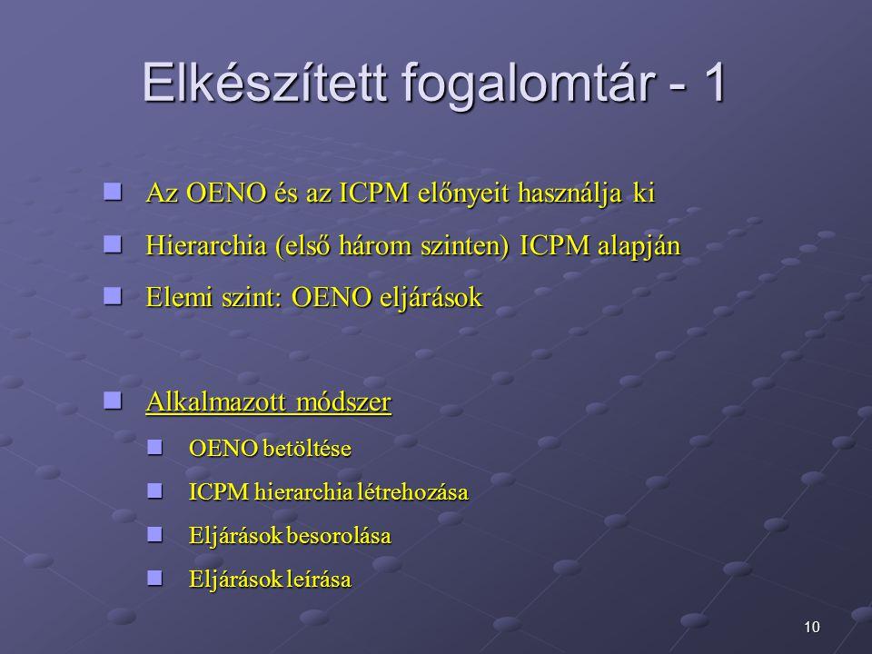 10 Elkészített fogalomtár - 1 Az OENO és az ICPM előnyeit használja ki Az OENO és az ICPM előnyeit használja ki Hierarchia (első három szinten) ICPM alapján Hierarchia (első három szinten) ICPM alapján Elemi szint: OENO eljárások Elemi szint: OENO eljárások Alkalmazott módszer Alkalmazott módszer OENO betöltése OENO betöltése ICPM hierarchia létrehozása ICPM hierarchia létrehozása Eljárások besorolása Eljárások besorolása Eljárások leírása Eljárások leírása