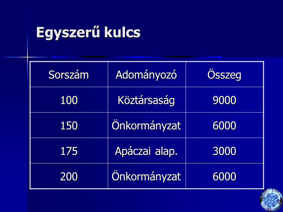 Egyszerű kulcs SorszámAdományozóÖsszeg 100Köztársaság9000 150Önkormányzat6000 175 Apáczai alap.