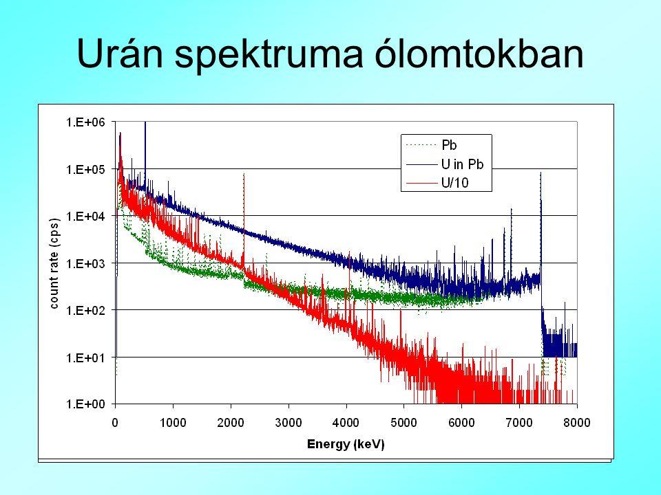 Urán spektruma ólomtokban