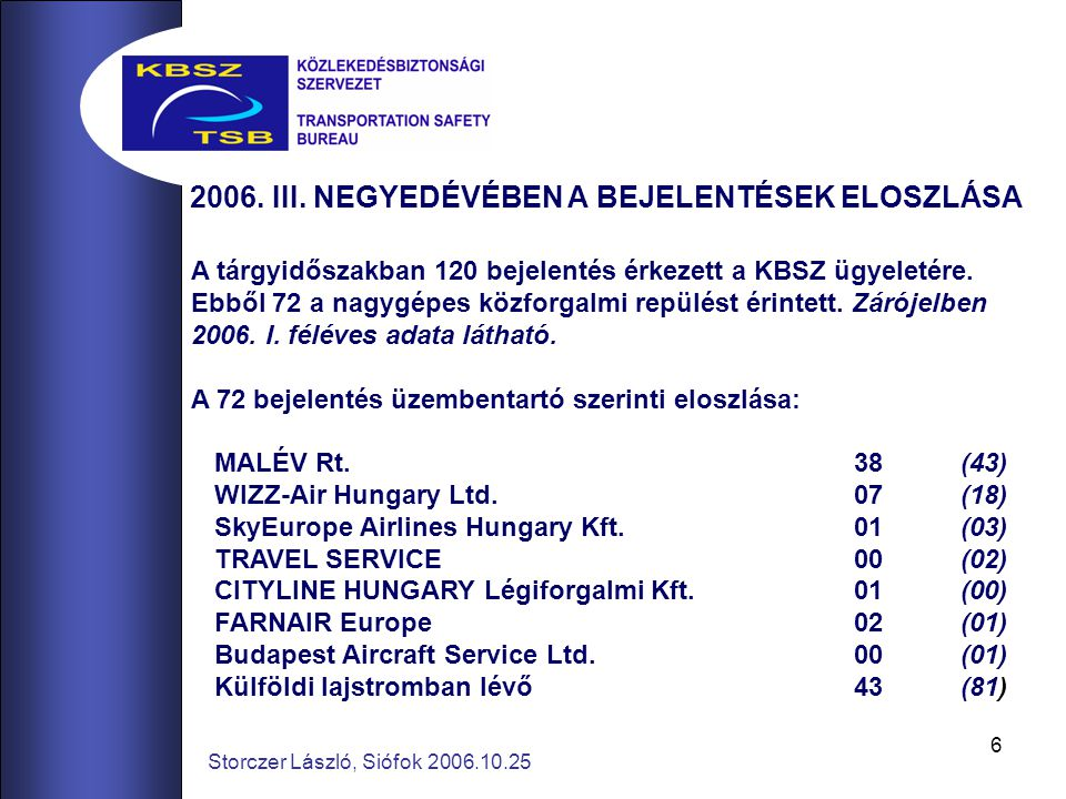6 A tárgyidőszakban 120 bejelentés érkezett a KBSZ ügyeletére.