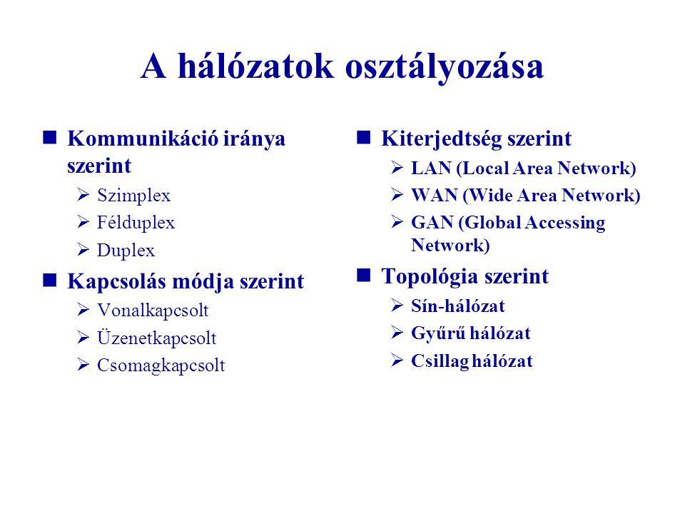 A hálózatok osztályozása Kommunikáció iránya szerint  Szimplex  Félduplex  Duplex Kapcsolás módja szerint  Vonalkapcsolt  Üzenetkapcsolt  Csomag