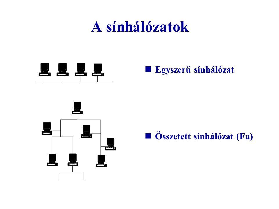 A szabályozás története Magyarországon 1964.évi II.