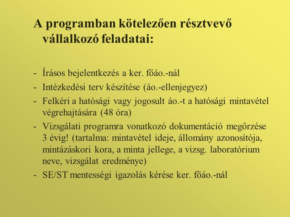 A programban kötelezően résztvevő vállalkozó feladatai: -Írásos bejelentkezés a ker. főáo.-nál -Intézkedési terv készítése (áo.-ellenjegyez) -Felkéri