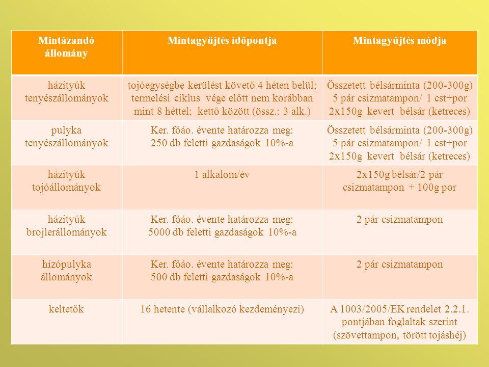 Mintázandó állomány Mintagyűjtés időpontjaMintagyűjtés módja házityúk tenyészállományok tojóegységbe kerülést követő 4 héten belül; termelési ciklus v