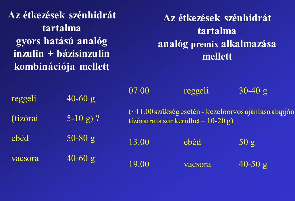 Az étkezések szénhidrát tartalma gyors hatású analóg inzulin + bázisinzulin kombinációja mellett reggeli40-60 g (tízórai5-10 g) ? ebéd50-80 g vacsora4