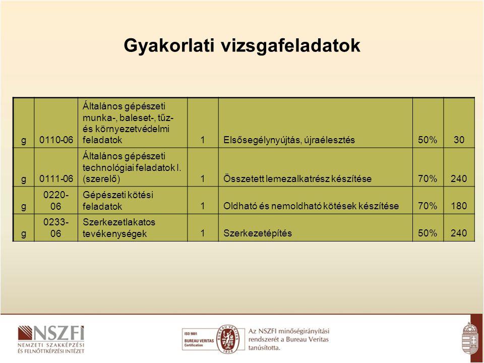 Gyakorlati vizsgafeladatok g0110-06 Általános gépészeti munka-, baleset-, tűz- és környezetvédelmi feladatok1Elsősegélynyújtás, újraélesztés50%30 g011