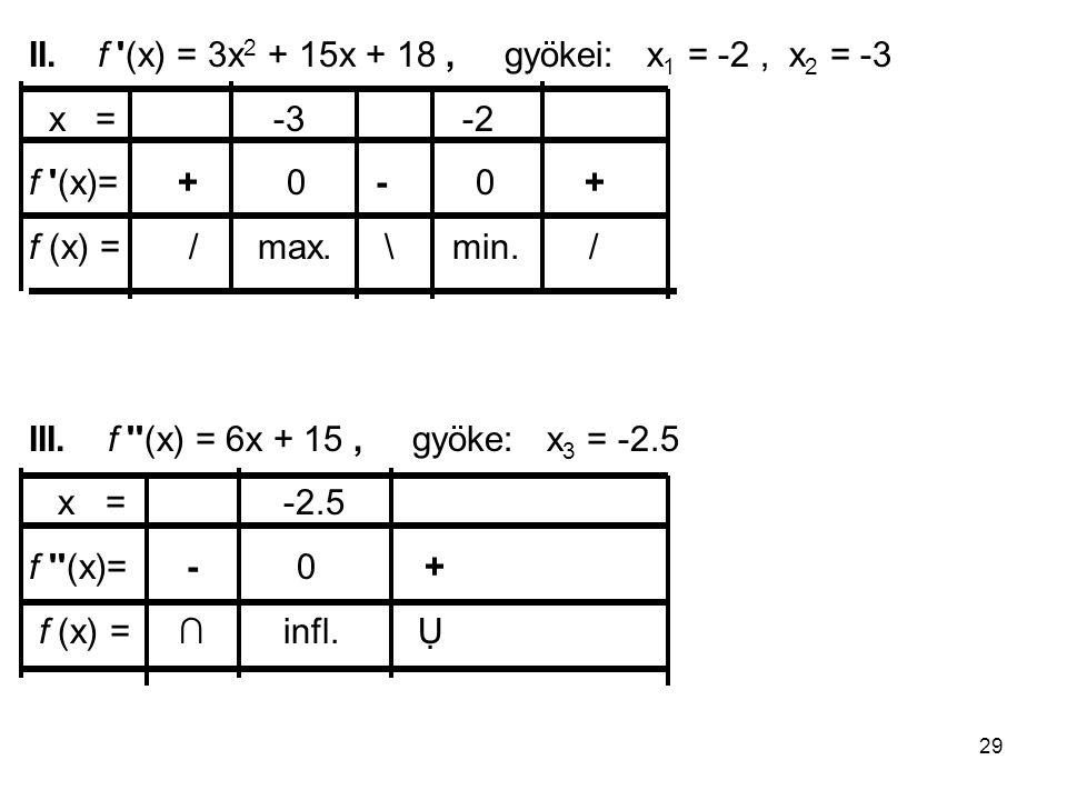 29 II. f '(x) = 3x 2 + 15x + 18, gyökei: x 1 = -2, x 2 = -3 x = -3 -2 f '(x)= + 0 - 0 + f (x) = / max. \ min. / III. f ''(x) = 6x + 15, gyöke: x 3 = -