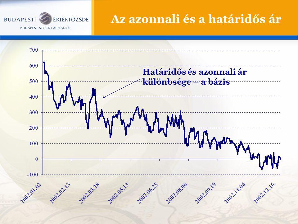 Az azonnali és a határidős ár Határidős és azonnali ár különbsége – a bázis
