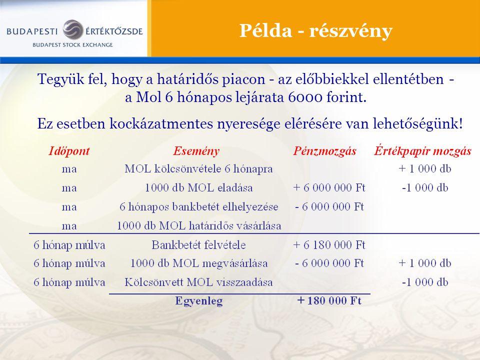 Tegyük fel, hogy a határidős piacon - az előbbiekkel ellentétben - a Mol 6 hónapos lejárata 6000 forint. Ez esetben kockázatmentes nyeresége elérésére