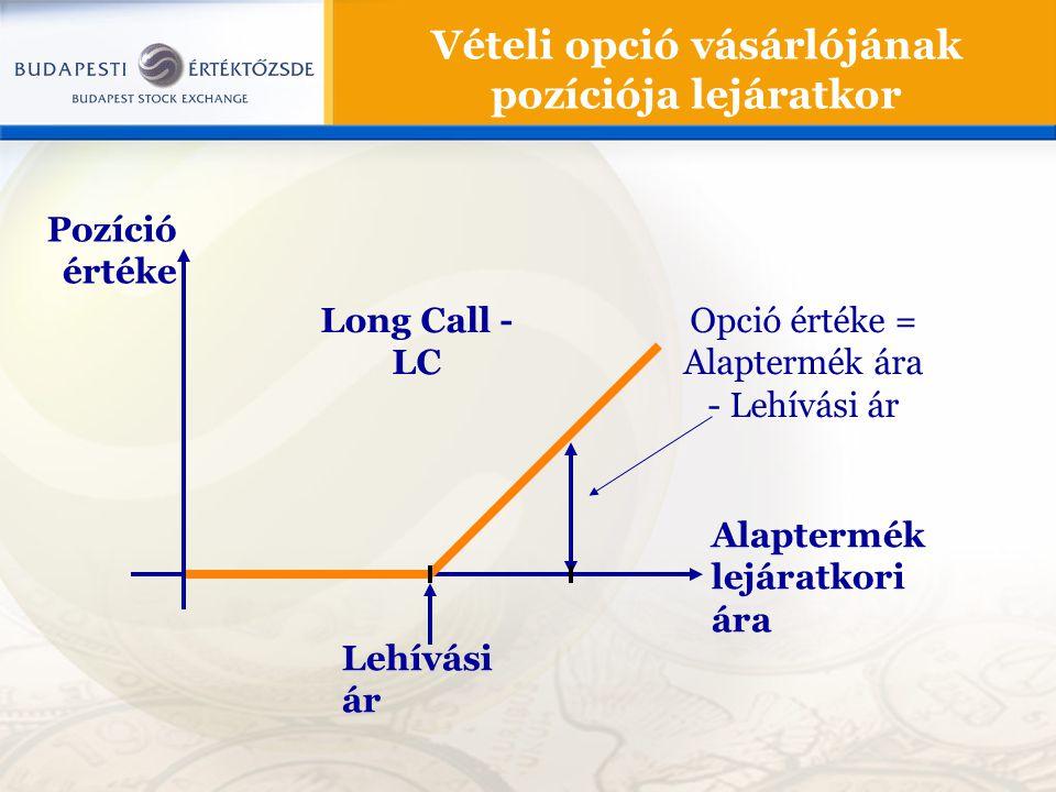 Vételi opció vásárlójának pozíciója lejáratkor Pozíció értéke Alaptermék lejáratkori ára Lehívási ár Opció értéke = Alaptermék ára - Lehívási ár Long
