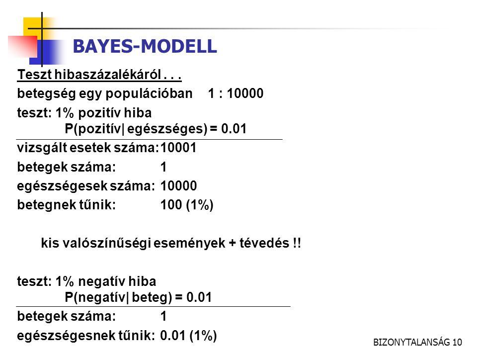BIZONYTALANSÁG 10 BAYES-MODELL Teszt hibaszázalékáról... betegség egy populációban1 : 10000 teszt: 1% pozitív hiba P(pozitív| egészséges) = 0.01 vizsg