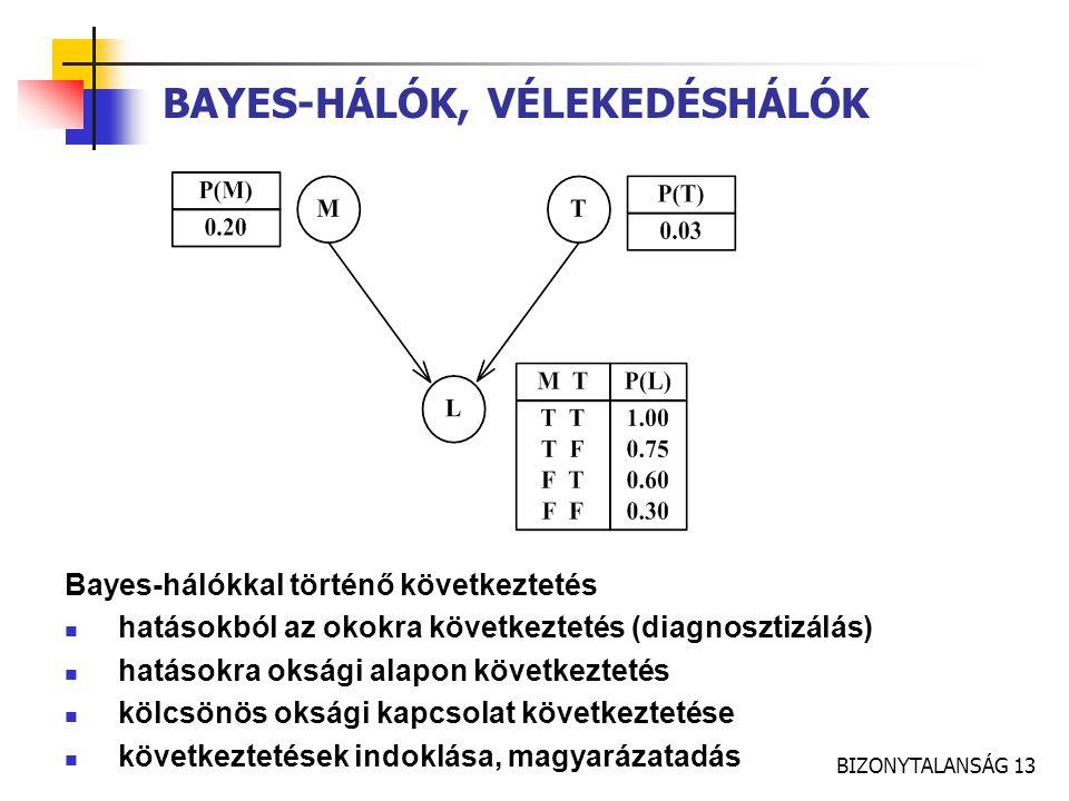 BIZONYTALANSÁG 13 BAYES-HÁLÓK, VÉLEKEDÉSHÁLÓK Bayes-hálókkal történő következtetés hatásokból az okokra következtetés (diagnosztizálás) hatásokra oksá
