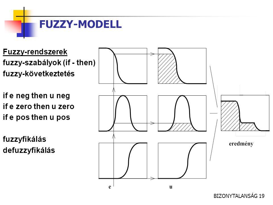 BIZONYTALANSÁG 19 FUZZY-MODELL Fuzzy-rendszerek fuzzy-szabályok (if - then) fuzzy-következtetés if e neg then u neg if e zero then u zero if e pos the