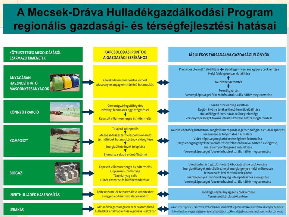 18 A Mecsek-Dráva Hulladékgazdálkodási Program regionális gazdasági- és térségfejlesztési hatásai